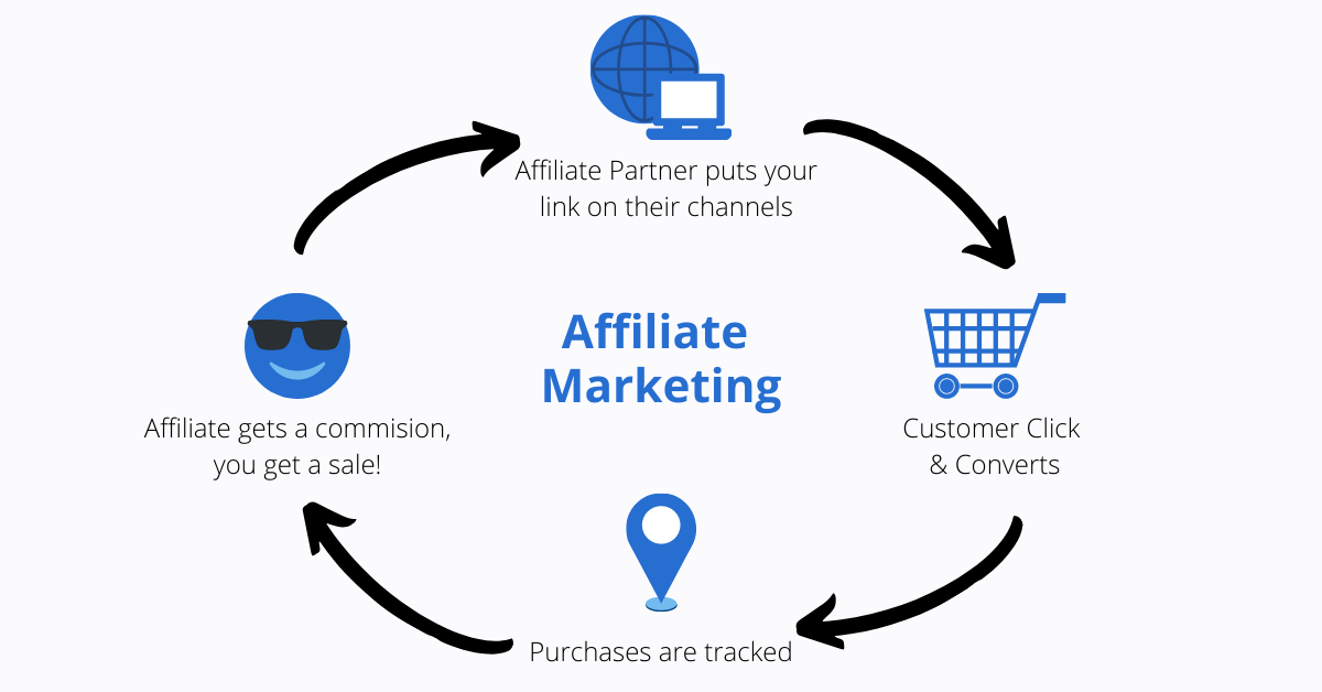 Affiliate marketing for Shopify