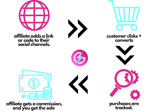 Benefits of SEO and Affiliate Marketing